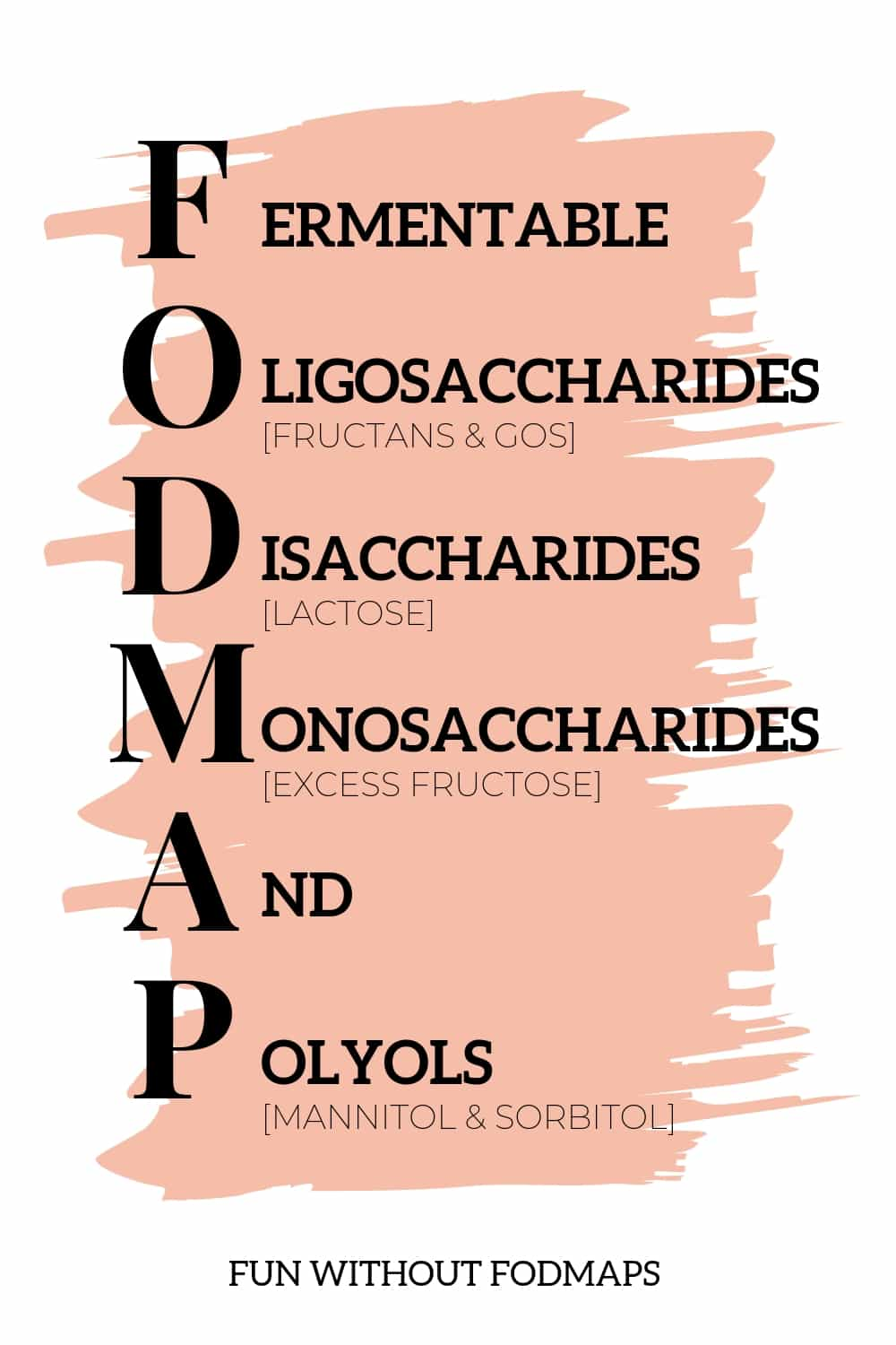 A graphic breaking down the FODMAP acronym