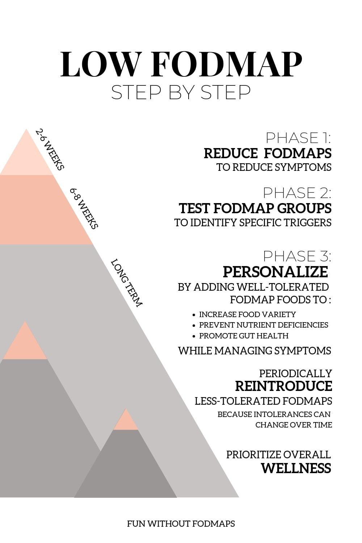 Low FODMAP Step By Step